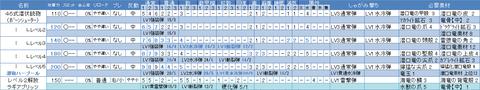 0846式潜伏重砲